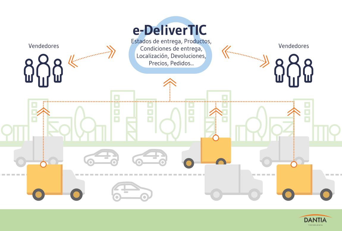 e-DeliverTIC