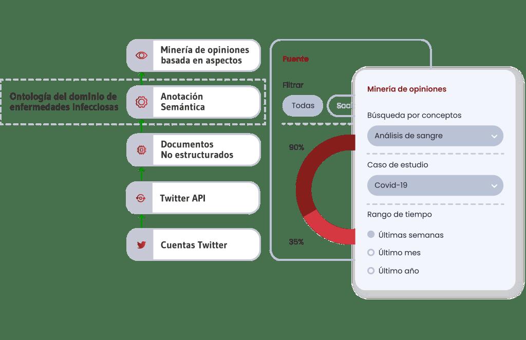 Monitorización de Redes Sociales Collaborative Health