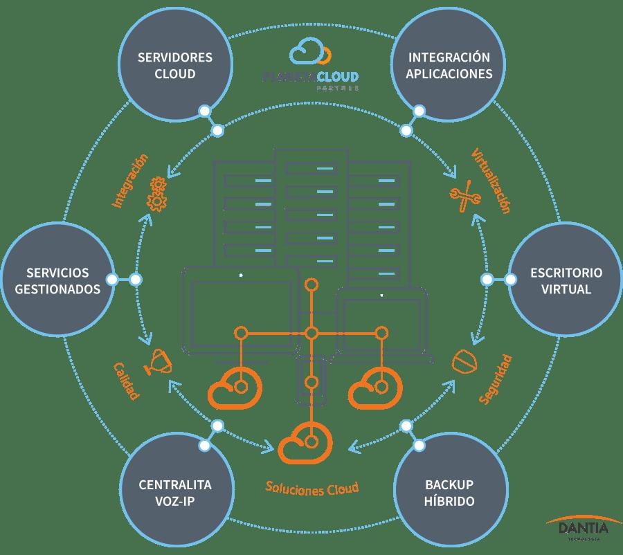 Plataforma PlanetaCloud Partners